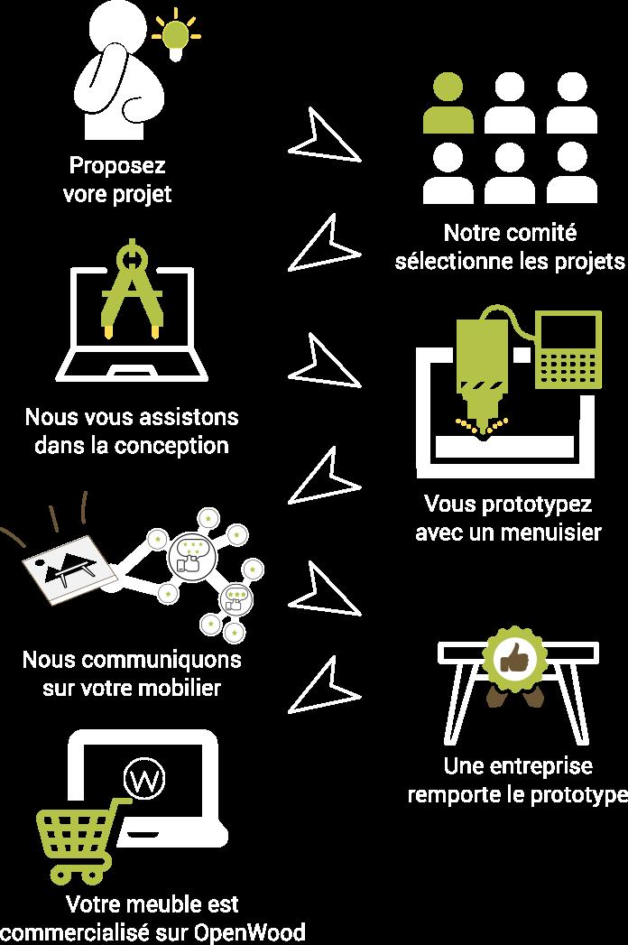 comment participer au challenge OpenWood